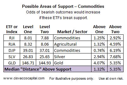 support table Ciovacco Capital