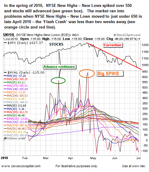 Overbought Stock Market: New Highs - New Lows