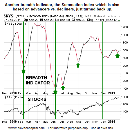 Investing Blog - Summation Index Turns Up