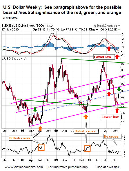 U.S. Dollar - What to Watch