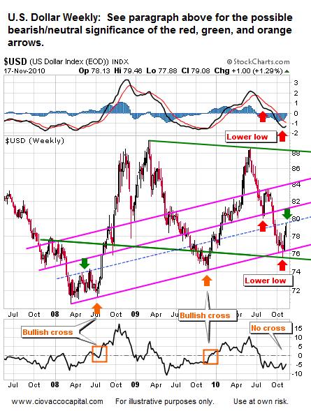 U.S. Dollar - What to Watch