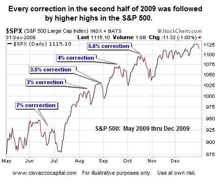 S&P 500 - 2009 Corrections