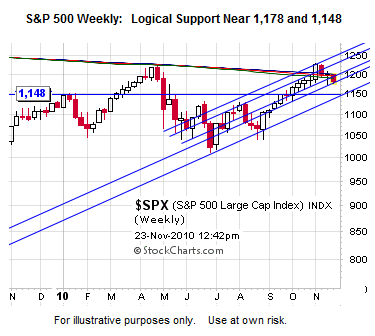 S&P 500 - Support