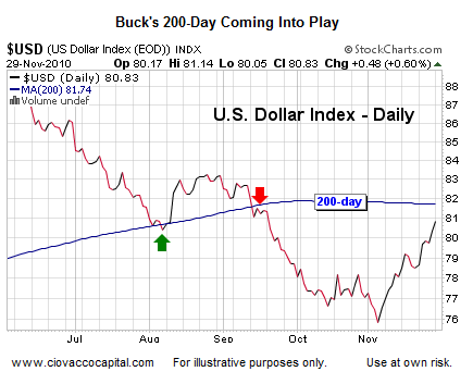 US Dollar 200 day moving average