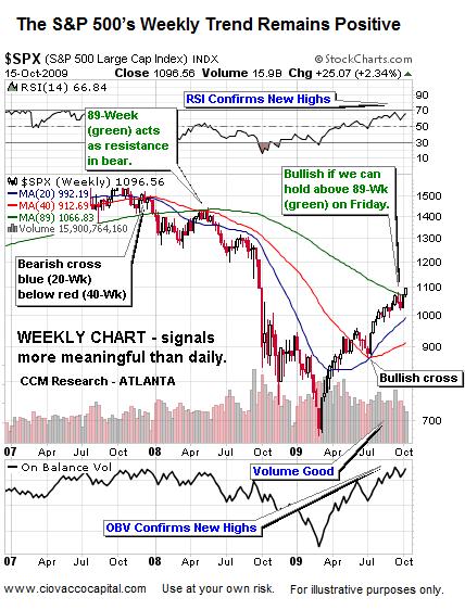 Stocks - Still A Bull Market 2009