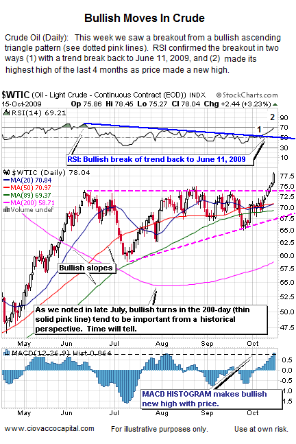 Oil's Move Is Good For Reflation Assets