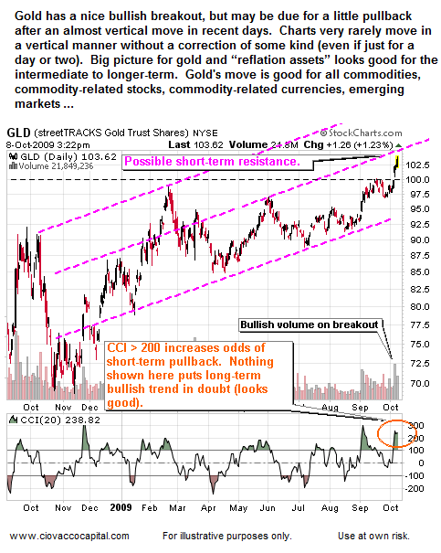 Gold's Move Is Good For Reflation Assets