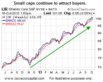 small cap dive in stock market index