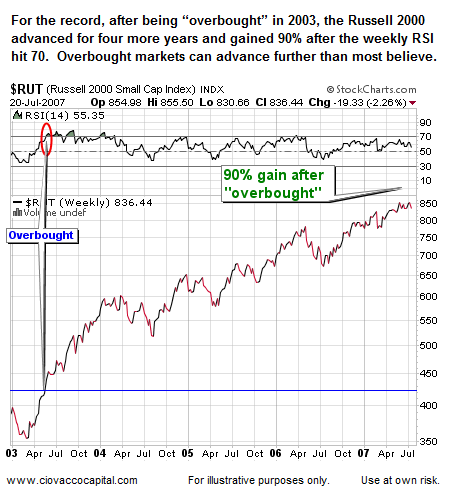 Overbought Stock Market