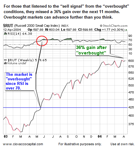 Overbought Stock Market: 36% gain over overbought