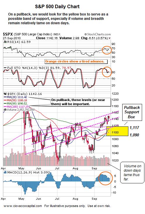 Short Term Market Scnarios - S&P 500 and Stocks - Technical Analysis