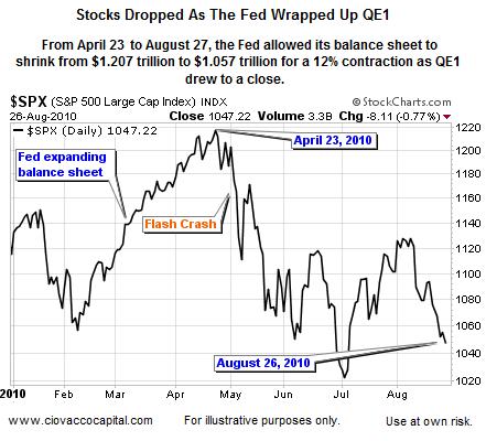 End of QE1 - Stocks Hurt