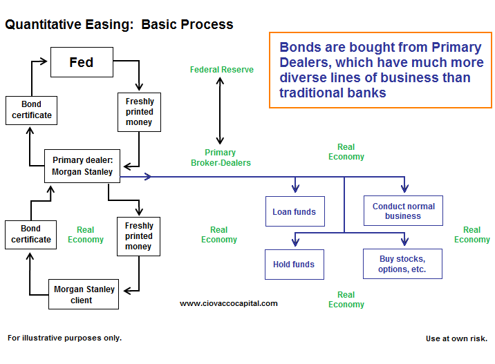 Quantitative Easing Program: Gold, The Fed, Finance, and Inflation