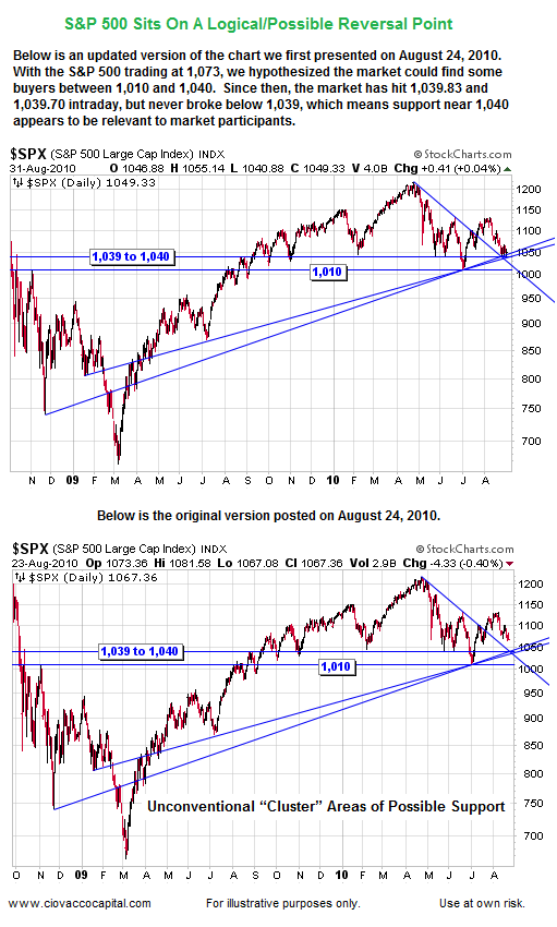 Technical Analysis:  S&P 500 Support