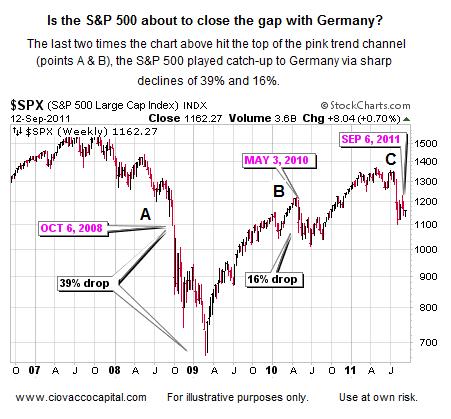 Investment Strategy - US Germany - Deflation - Bear Market