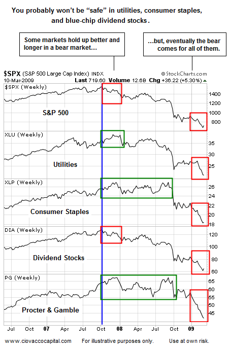 Investment Strategy  - Deflation - Bear Market