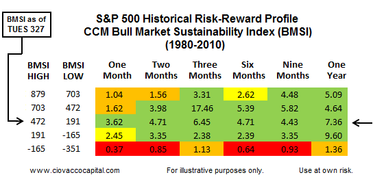 Historical Profile Says Markets Ripe For Possible Bullish Turn