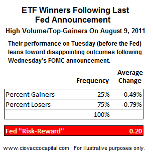 A Big Fed Disappointment? - Ciovacco Capital - Short Takes