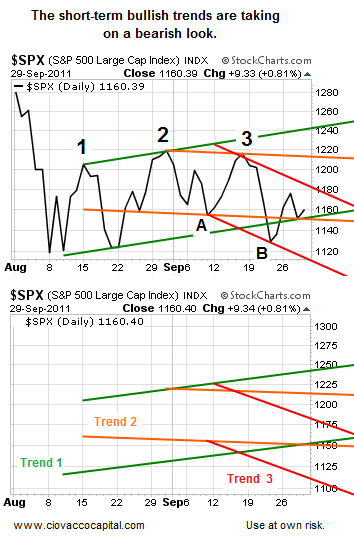Trend Change - Ciovacco Capital - Short Takes
