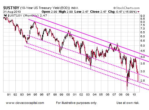 Bond Bubble - Reversal Comming?