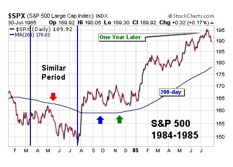 Stock Market Study - Similar Markets to 2011