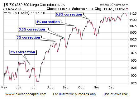 Financial Blog - Stock Market Corrections