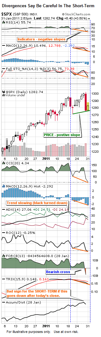 Investing Blog - Stock Market Divergences - Bearish Short Term