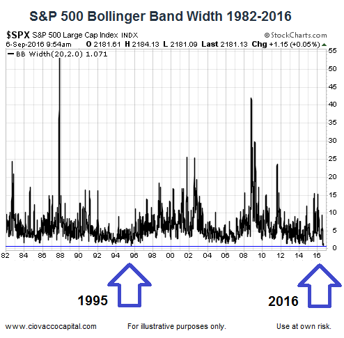 Bollinger bands and width ratio indicator