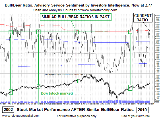 Investor and Advisor Sentiment Bull-Bear Ratio - technical analysis blog