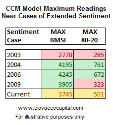 Investor and Advisor Sentiment - CCM Models Also Say Room to Run