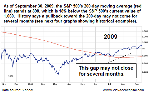 A Pullback toward the market's 200-day may not come soon