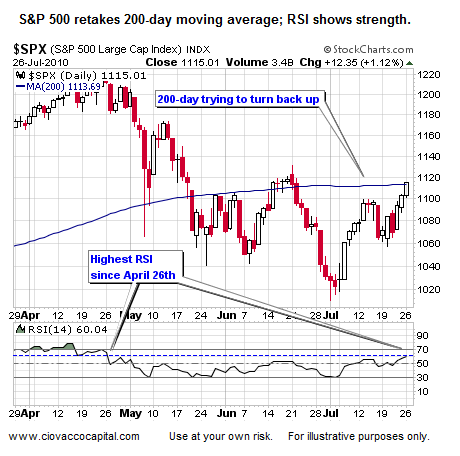 Financial Commentary:  Stocks retake 200-day