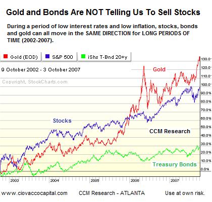 Correlation between stocks, bonds and gold