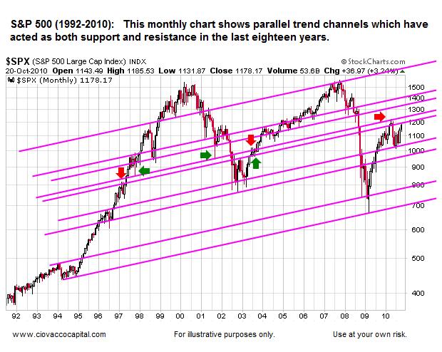 StocK Market Upside Targets - Chart