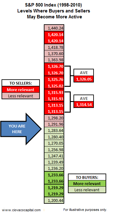 Stock Market Important Levels To Watch - Investment Blog