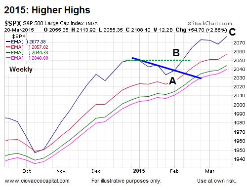 SPX 2014-2015 Chart