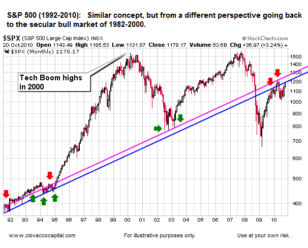 Market May Have Upside Into Year End - Chart