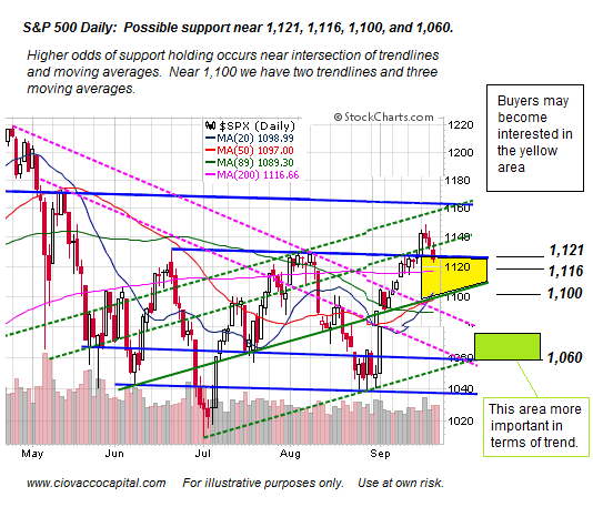 S&P 500 Possible Support Analysis - Key Stock Market Levels