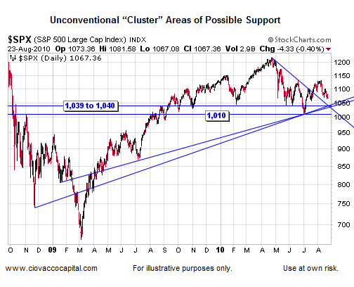 Technical Analysis - Possible Stock Market Support