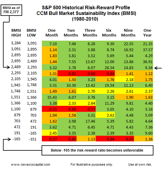 Stock Market's Tentative Bullish Move - Risk Reward of Markets technical profile