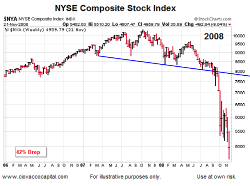Day Weekly Nyse Composite Stock Index S Chart Has Some Of The Same Concerning Elements Found In September 2008 This Week Market Video Compares