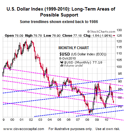 U.S. Dollar - Areas To Watch For Possible Rally