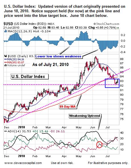 Bernanke, the Fed, and the Dollar