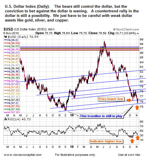 U.S. Dollar Index Could Still Rally