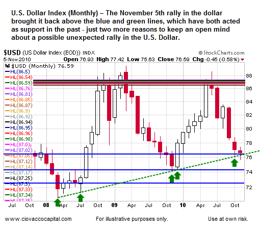 U.S. Dollar Long-Term Support