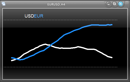 Forex currency strength flow meter 4