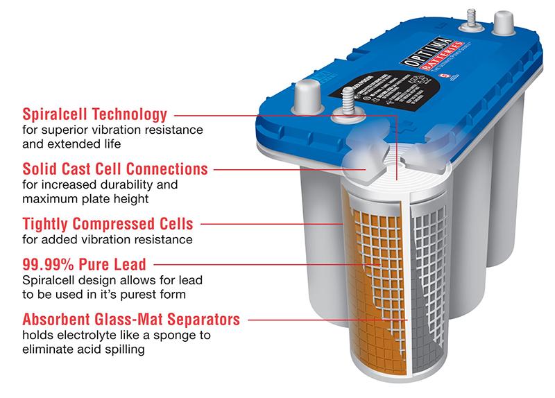 Optima Batteries Bluetop D31m Dual Purpose Battery 12 Volt