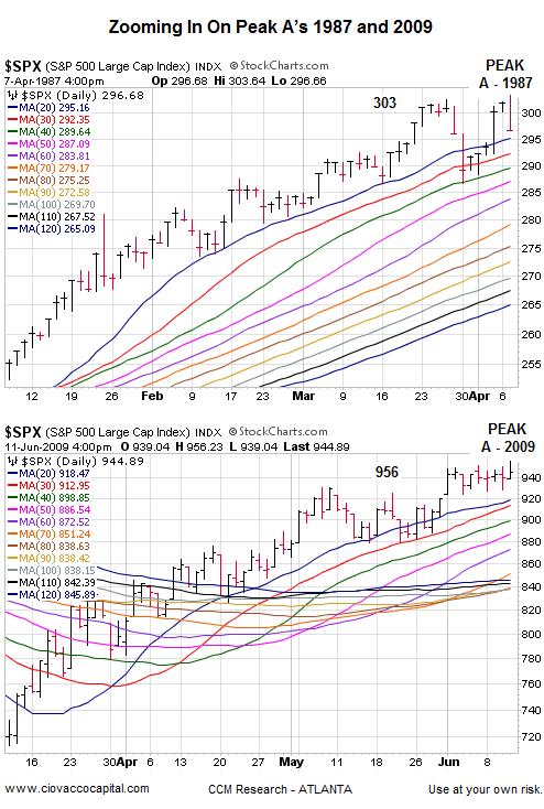 The 1987 Stock Market Crash