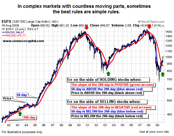 The Transition From A Bear Market To A Bull Market 2009