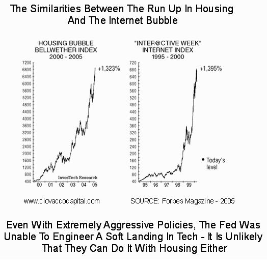 Housing Correlation To S&P 500